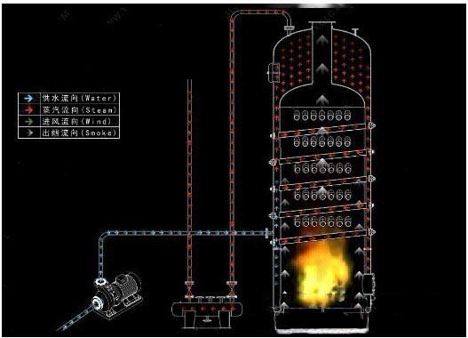 立式蒸汽锅炉原理图   法罗力锅炉的工作原理   锅炉是一种能量转换设备,向锅炉输入的能量有燃料中的化学能、电能、高温烟气的热能等形式,而经过锅炉转换,向外输出具有一定热能的蒸汽、高温水或有机热载体。多用于火电站、船舶、机车和工矿企业。   锅炉的主要工作原理是一种利用燃料燃烧后释放的热能或工业生产中的余热传递给容器内的水,使水达到所需要的温度或一定压力蒸汽的热力设备。锅炉在锅与炉两部分同时进行,水进入锅炉以后,在汽水系统中锅炉受热面将吸收的热量传递给水,使水加热成一定温度和压力的热水或生成蒸汽,